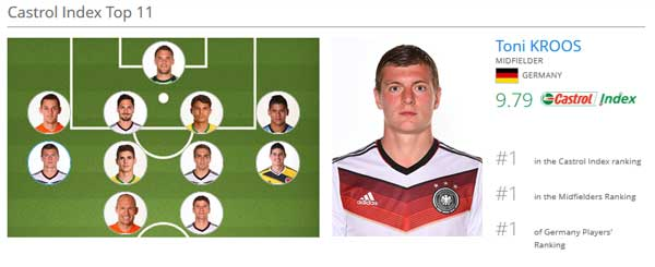 once-fifa-castrol